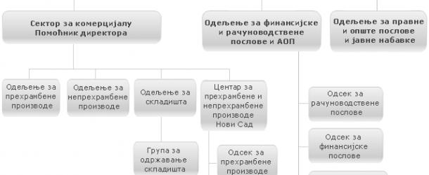 Pravilnik o organizaciji i sistematizaciji radnih mesta